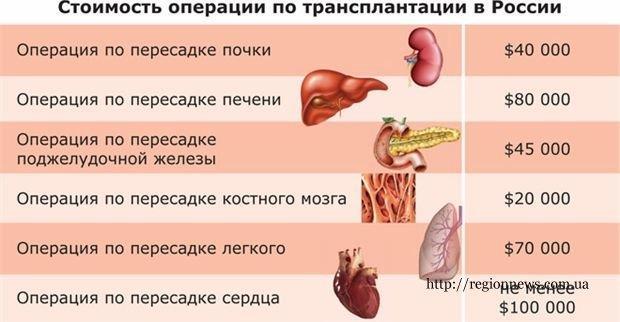 Средняя цена на трансплантацию